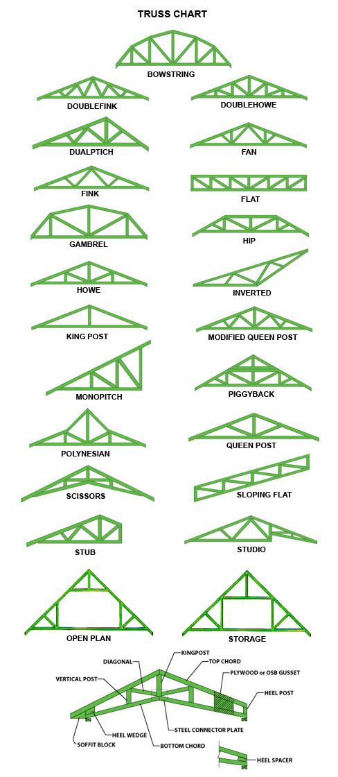 all roof trusses